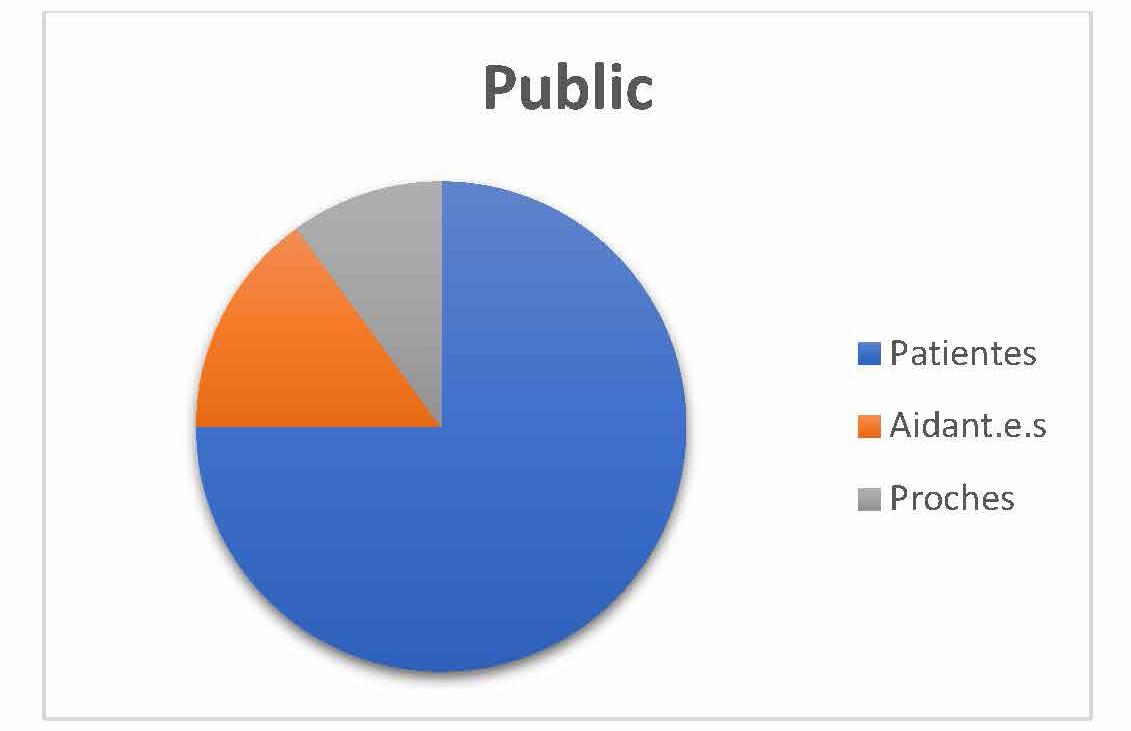 Statistique des personnes ayant téléphoné dans le cadre de la journée mondiale du cancer du sein métastatique